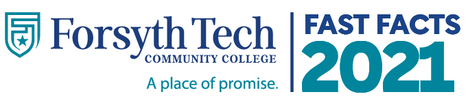 Forsyth Tech Community College. A place of promise. Fast Facts 2021